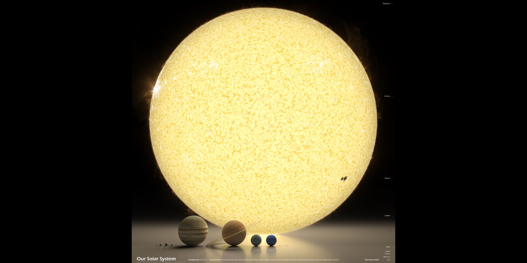 The Sun And The Planets: To Scale | HuffPost UK