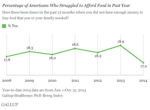 afford food