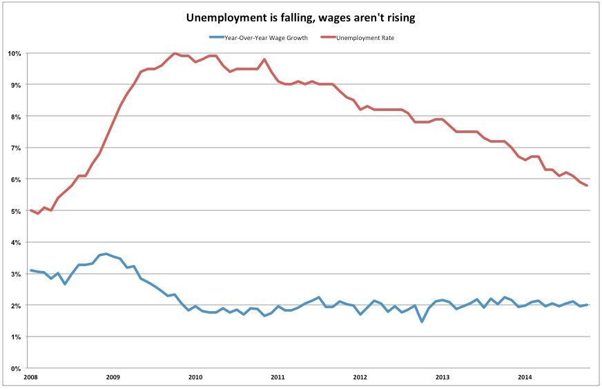jobs wages chart