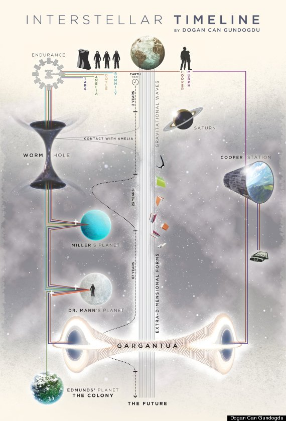 interstellar chart