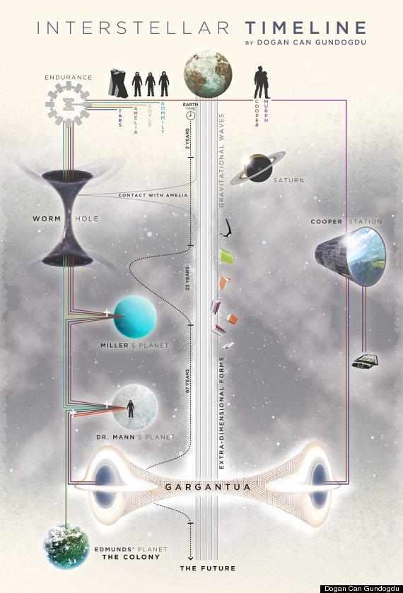 interstellar chart