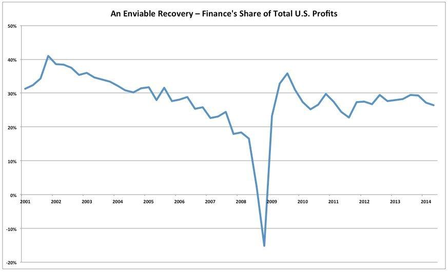 financial sector profits