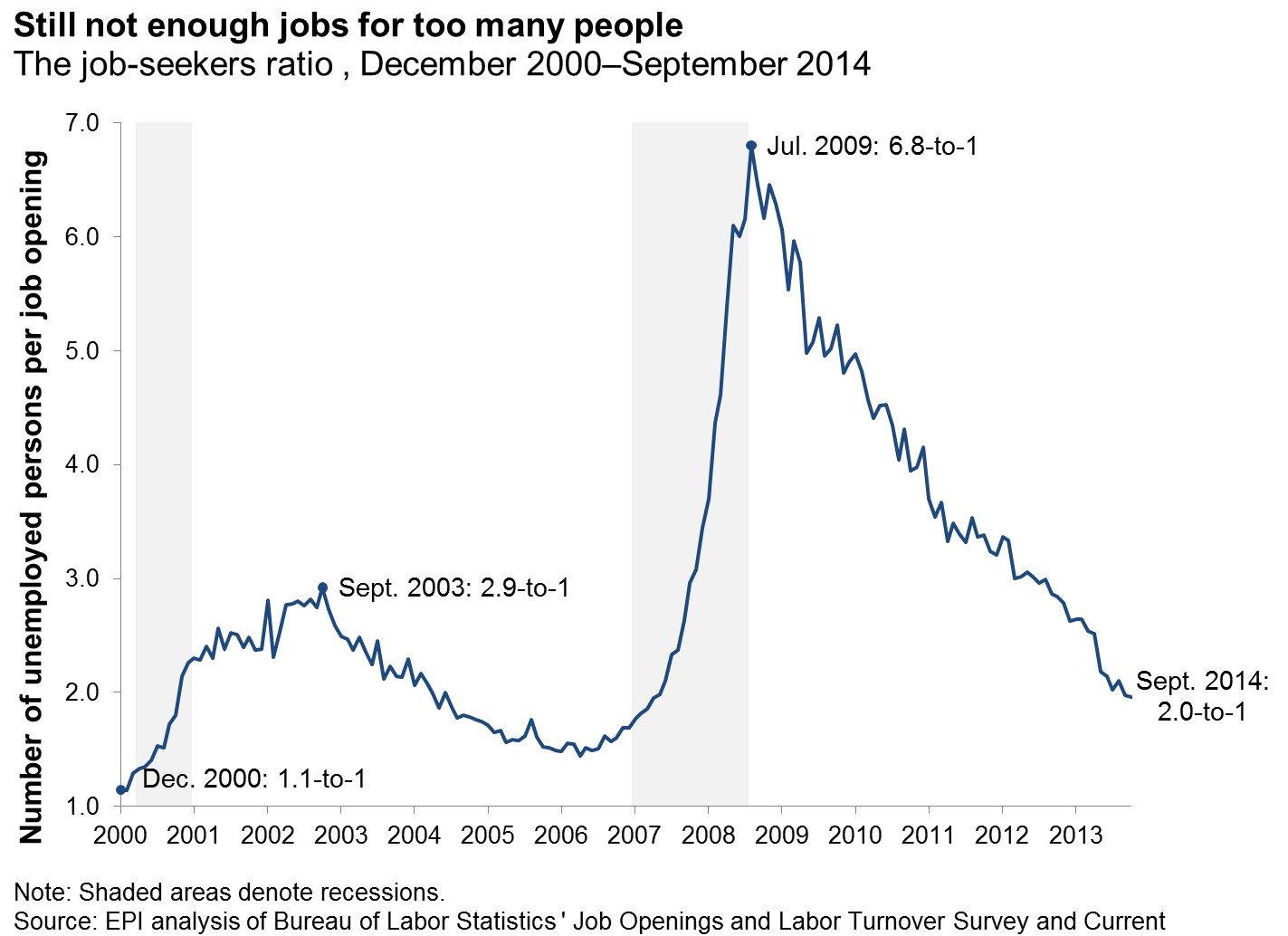 not enough jobs
