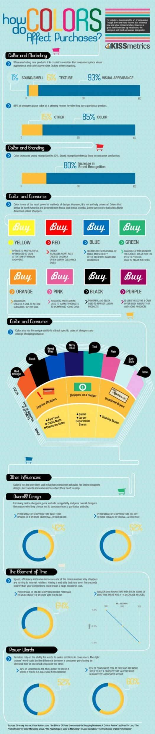 Color's Influence on Buying Behavior