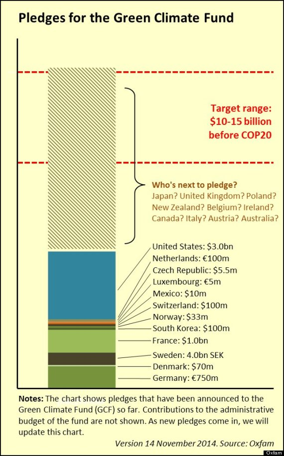 green climate fund chart