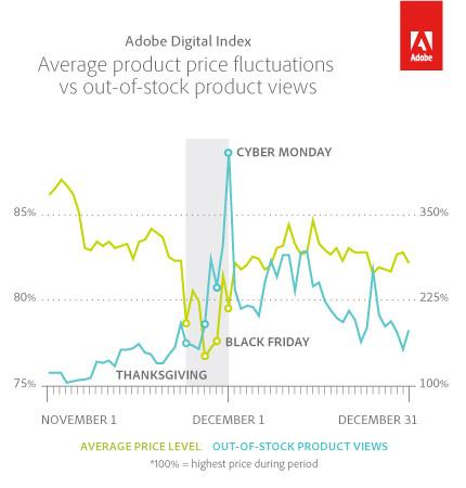 online price chart