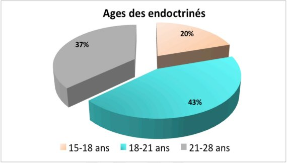 age endoctrines