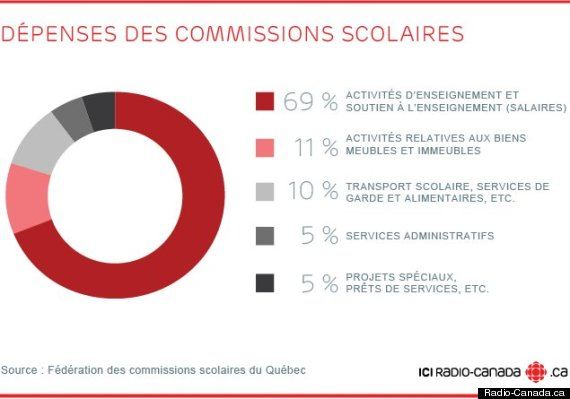 infographie commissions scolaires