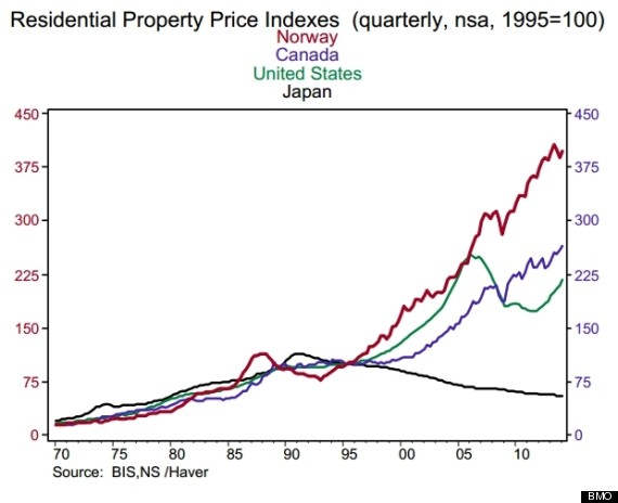 bmo house price indices