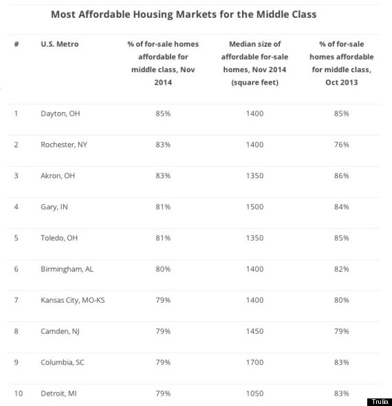 most affordable markets