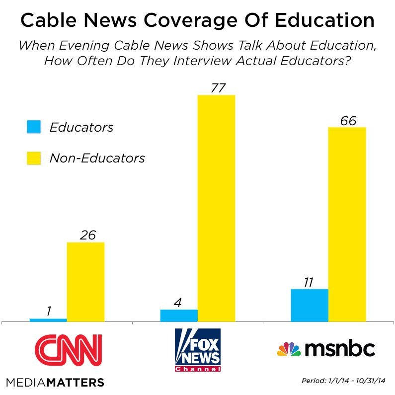 cable news coverage of education 2
