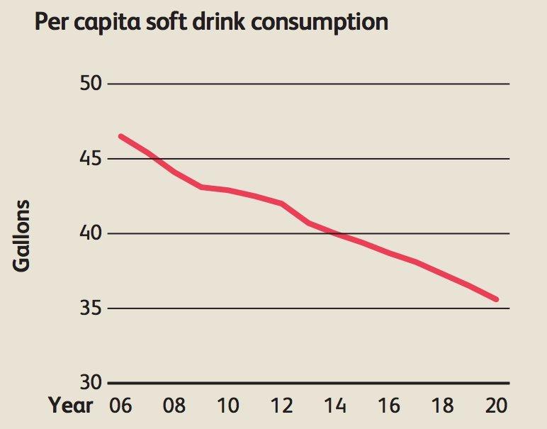 soda decline