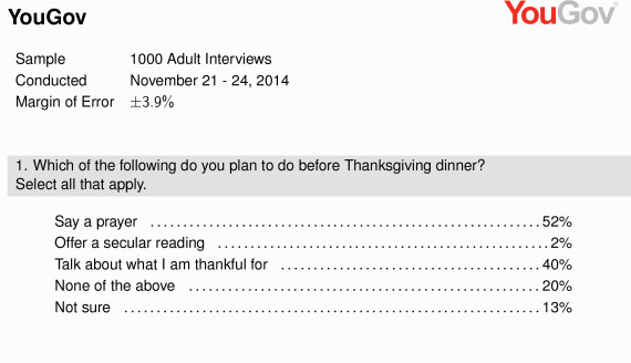 thanksgiving poll 2