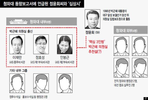 박근혜정권인수위원회에 대한 이미지 검색결과