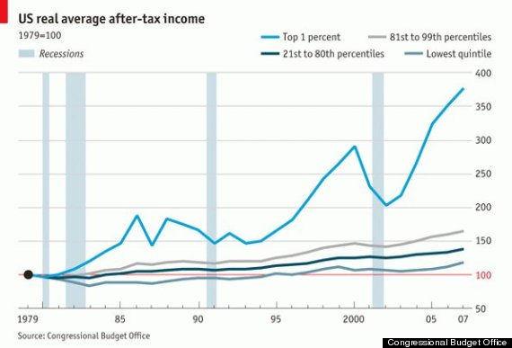 income inequality in the uk and us economics essay Some solutions to economic inequality: increase marginal tax rates, increase minimum wage aligning it with a living wage, invest in education.