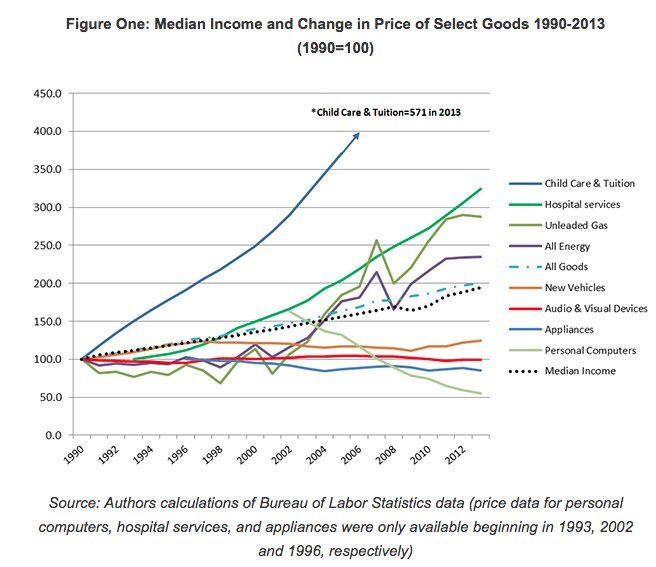 Child Care And Education Costs Are Off The Charts