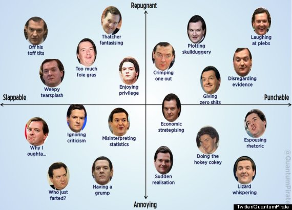 george osborne faces