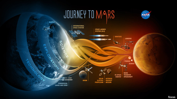 No Futur - l'espace au 21° siecle - Page 6 O-MARS-NASA-570