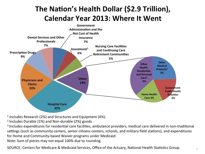 us health care spending