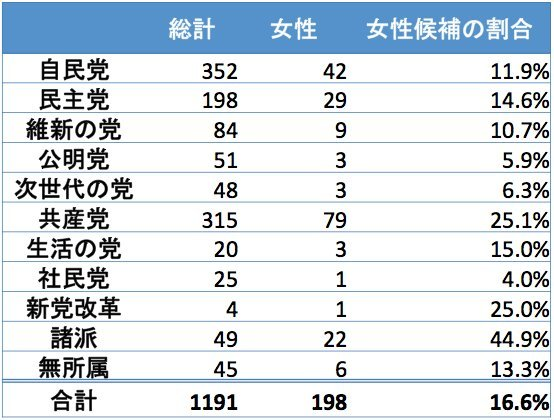 第47回衆院選、政党別女性候補の割合
