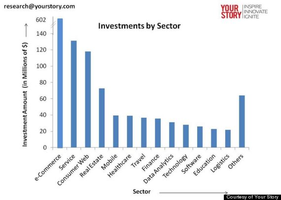india startups