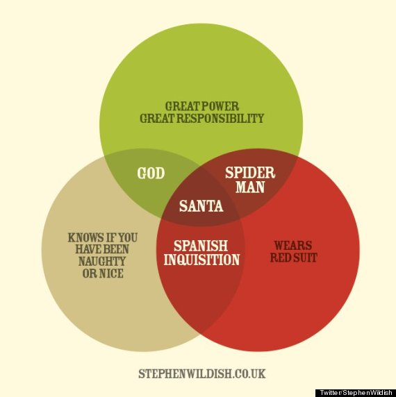 this is the best santa claus venn diagram you will see today the  : best venn diagram - findchart.co