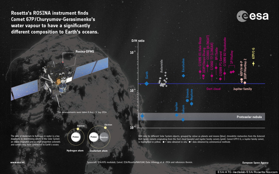 rosetta earth water