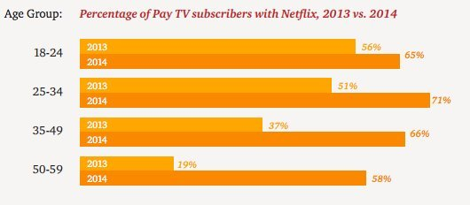 percentage of pay tv subscribers with netflix