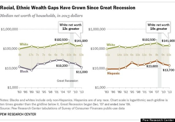 race wealth gap