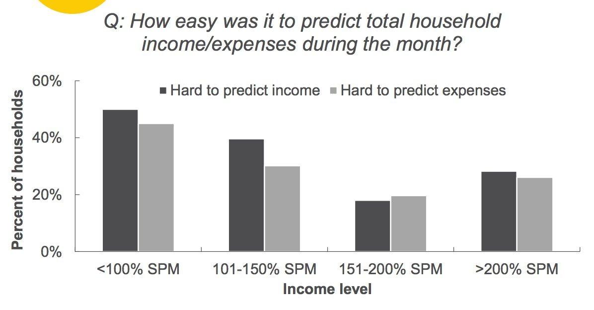 incomes