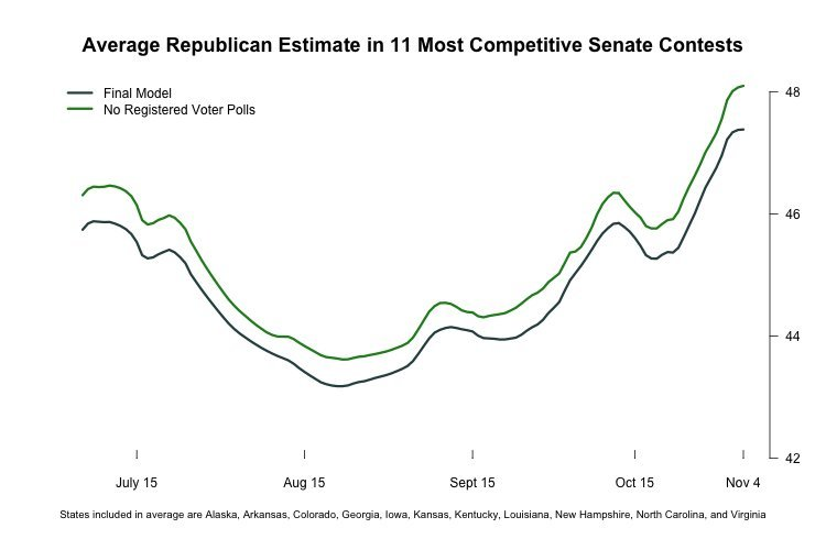 huffpost pollster senate model