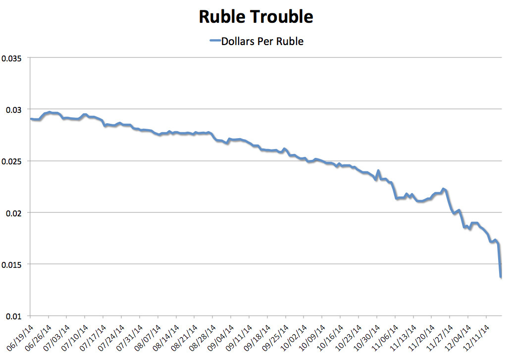 Ruble to Dollar Exchange Rate 2014