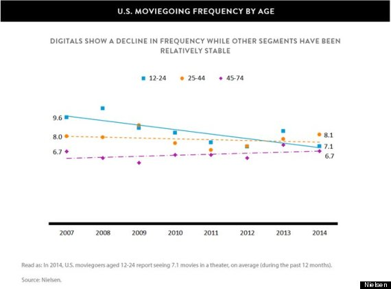 nielsen moviegoing