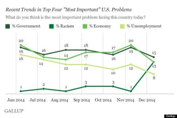 gallup race relations