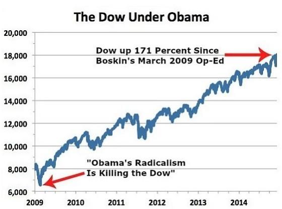 dow under obama