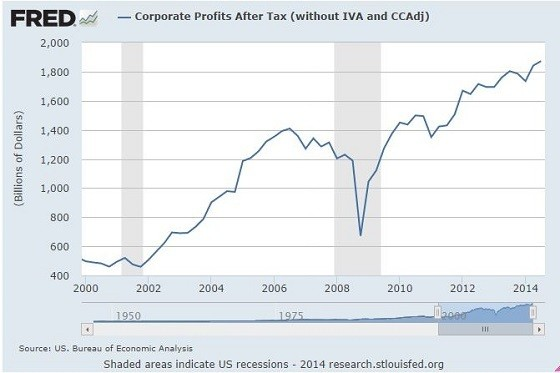 corporate profits under obama