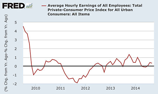 wage growth under obama