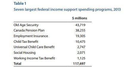 spending programs canada