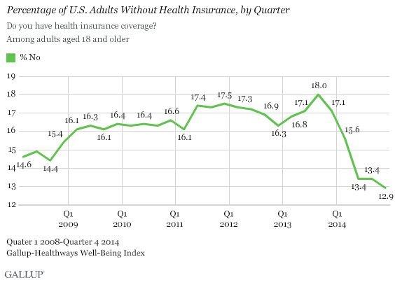 obamacare uninsured