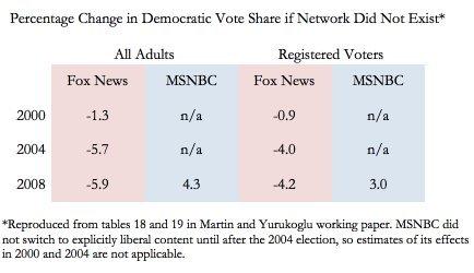 fox news chart