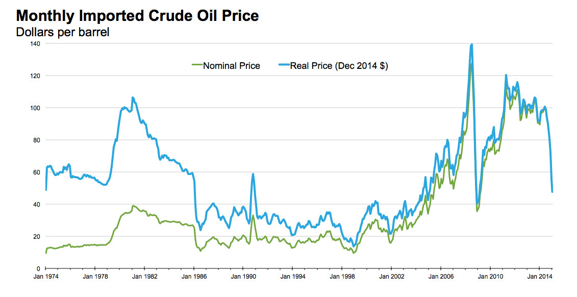 oil price - photo #17