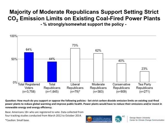 republicans coal power plants