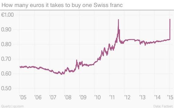 franc euro chart