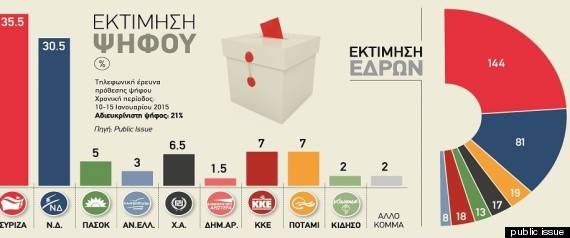 greek votes