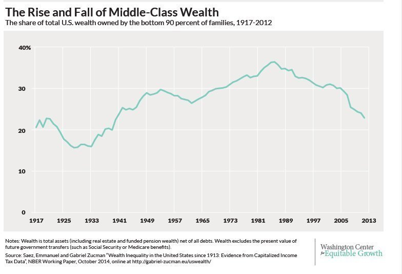 middle class wealth 47