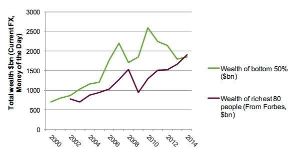 oxfam chart