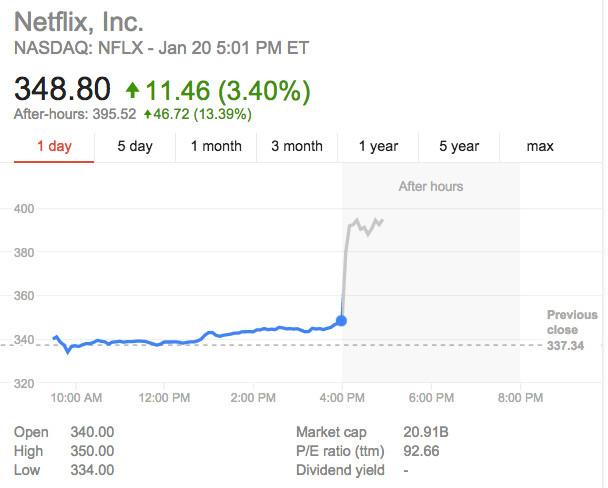 netflix stock 2