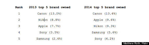 top 5 brands on flickr