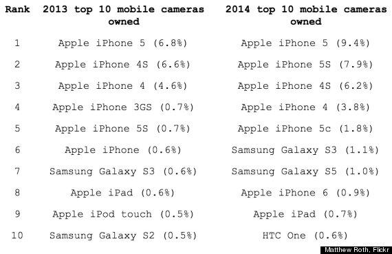 top 10 mobile cameras