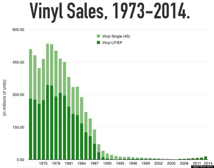 The Vinyl Comeback In America Isn T Really A Thing Yet